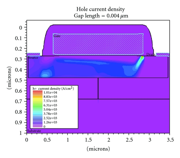 (a) Hole current density for gap width 0.004μm