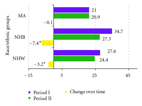 (a)  Prevalence in each period and change over time (%)