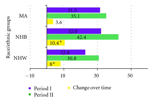 (a)  Prevalence in each period and change over time (% and percentage points)