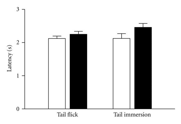 (a) Tail flick and Tail immersion