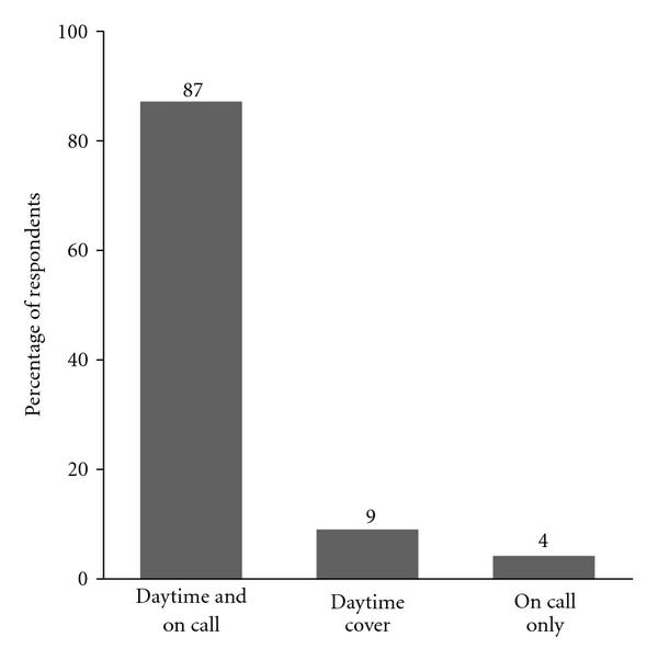 (d) Level of involvement in obstetric anesthesia