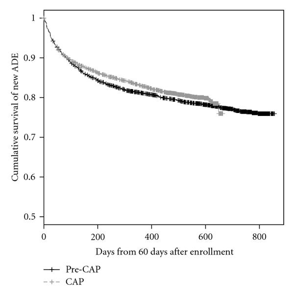 (a) Kaplan-Meier estimates of cumulative survival function of time from 60 days after enrollment to new AIDS-defining events (ADE)s. Log-rank