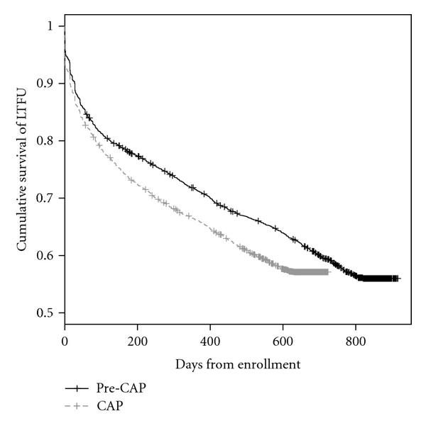 (c) Kaplan-Meier estimates of cumulative survival function of time from enrollment to loss to follow-up (LTFU). Log-rank