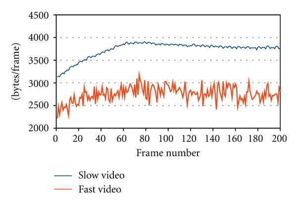 (a) Number of bytes generated per frame for slow/fast video