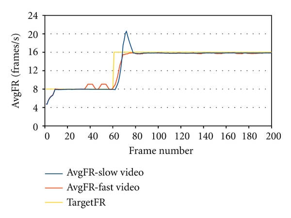 (c) Frame rate control for slow and fast videos