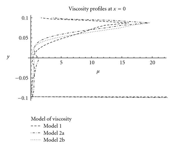 (a) Viscosity profiles on line   , zoom