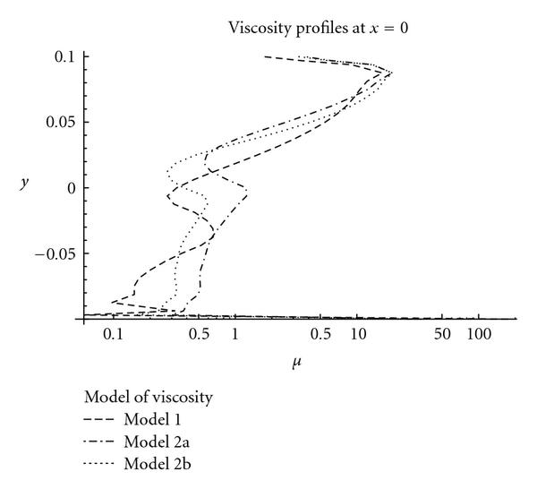 (a) Viscosity profiles on line   , logarithmic scale