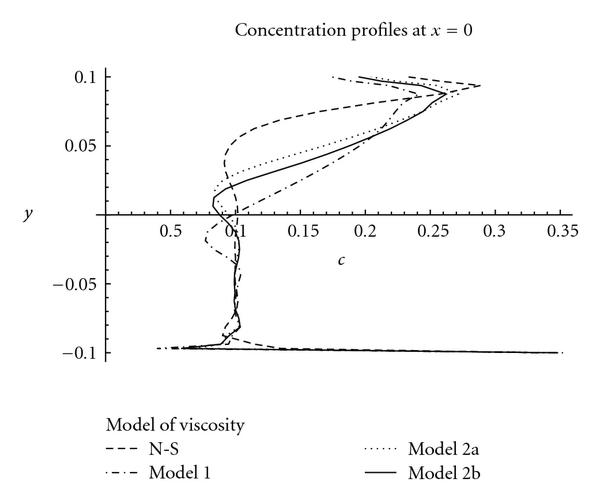 (a) Concentration profiles on line