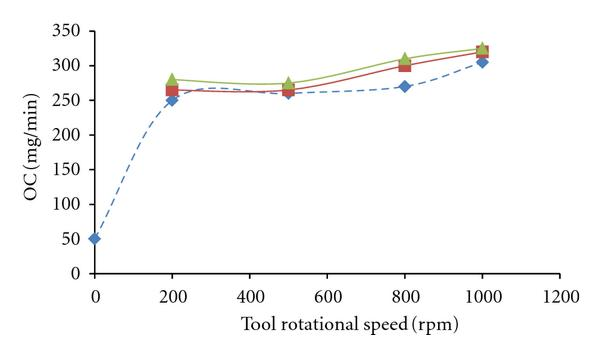 (a) Variation of OC versus tool rotational speed and magnetic field intensity in low-energy regime