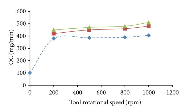 (b) Variation of OC versus tool rotational speed and magnetic field intensity in middle-energy regime