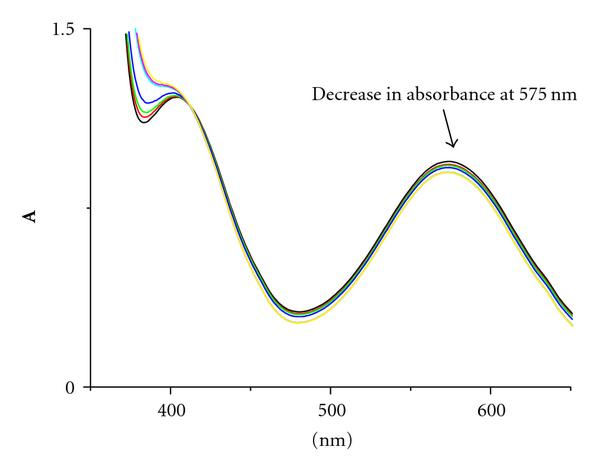 (a) Spectra recorded at various times after mixing: 13min, 23min,33min,63min, 134min,154min,184min