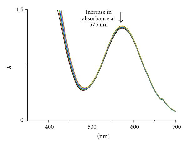 (b) Spectra recorded at various times after mixing: 80min, 280min, 480min, 680min, 880min, 1080min,1280min, 1500min