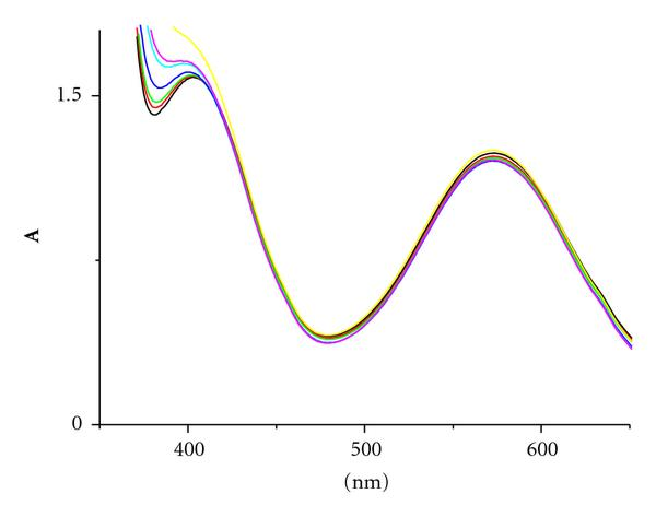 (c) Spectra recorded at various times after mixing: 13min, 23min, 33min, 73min, 162min, 202min, 526min