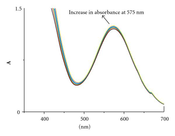 (d) Spectra recorded at various times after mixing: 60 min, 260 min, 460 min, 660 min, 860 min, 1060 min, 1200 min
