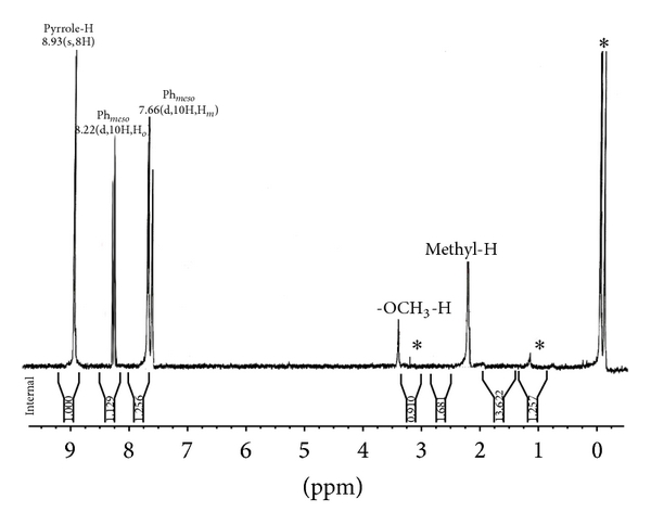 Figure 2 Synthesis And Spectroscopic And Biological Activities