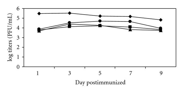 (a) Kinetic of viremia of DEN-2 mutants at the day of immunized