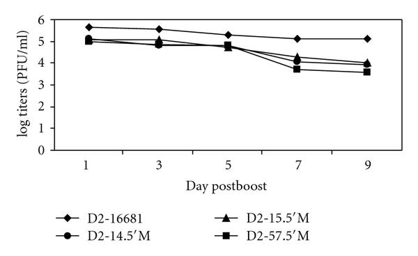 (c) Kinetic of viremia of DEN-2 mutants at the day of boost 2nd