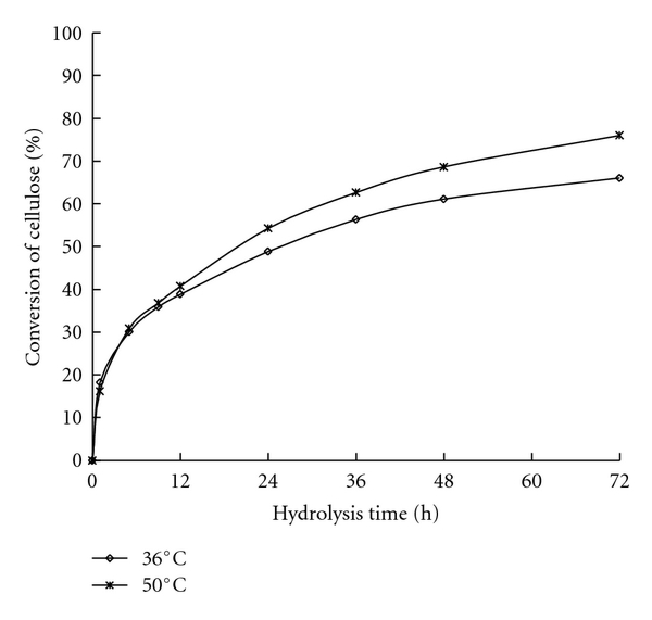 (a)  Conversion of WIS from reed pretreated at 180°C