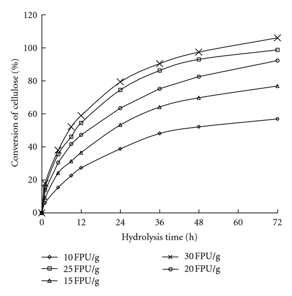 (b) Conversion of WIS from reed pretreated at 210°C
