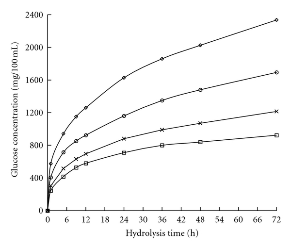 (a) Glucose release of WIS from reed pretreated at 180°C