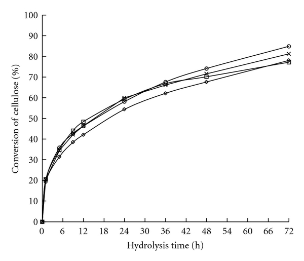 (b)  Cnversion of WIS from reed pretreated at 180°C