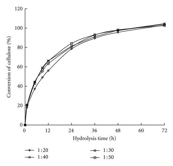 (d) Conversion of WIS from reed pretreated at 210°C
