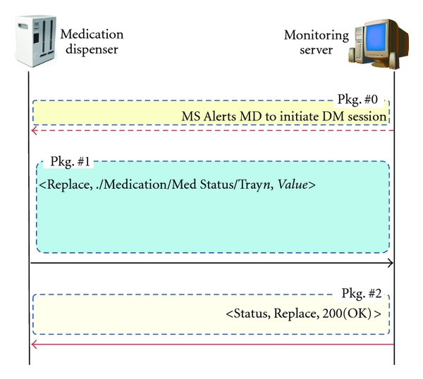 (a) Medication state management