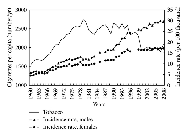 Figure 12 Trends In Dietary Patterns Alcohol Intake Tobacco Smoking And Colorectal Cancer In Polish Population In 1960 2008