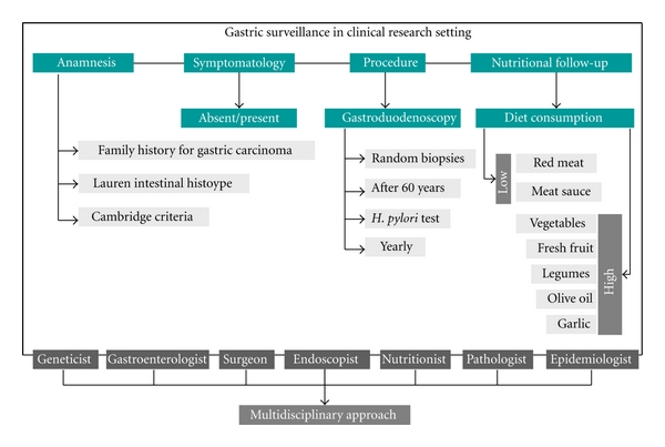 Gastric cancer family history. The epidemiology of hypopharynx and cervical esophagus cancer