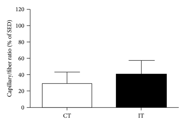 752817.fig.003a