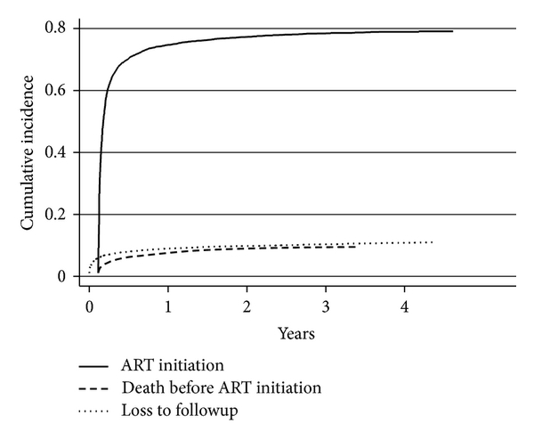 (a)  Outcomes after ART eligibility