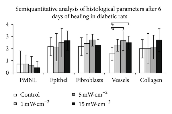 figure 2 effect of equal daily doses achieved by different power densities of low level laser therapy at 635 nm on open skin wound healing in normal and diabetic rats hindawi