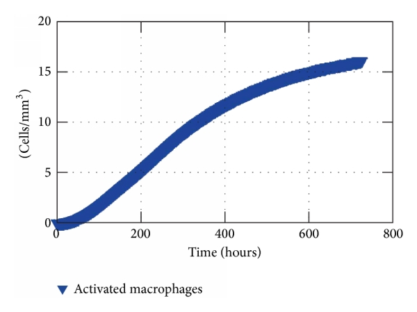 (a) Average of macrophages activated in the tissue