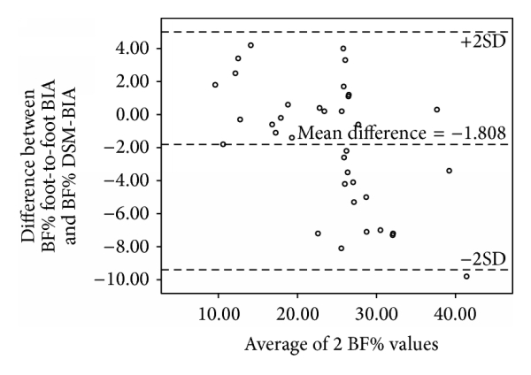 (a) Bland-Altman plot of BF% in men