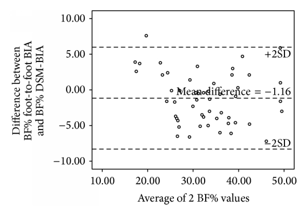 (b) Bland-Altman plot of BF% in women