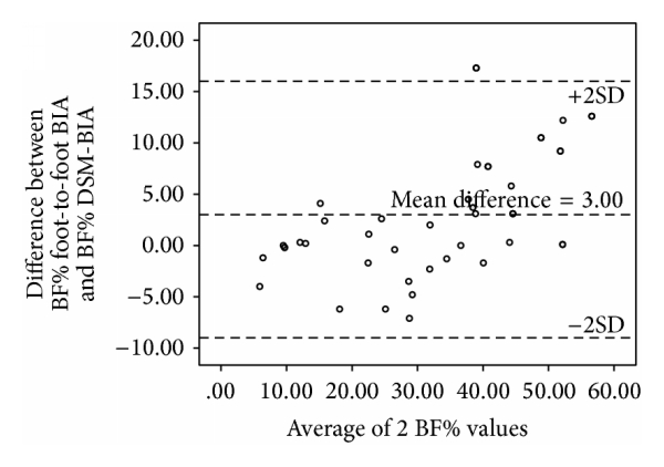 (c) Bland-Altman plot of BF% in boys