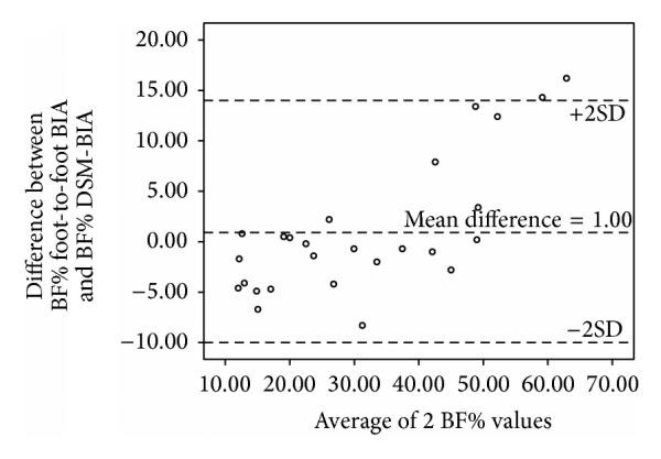 (d) Bland-Altman plot of BF% in girls