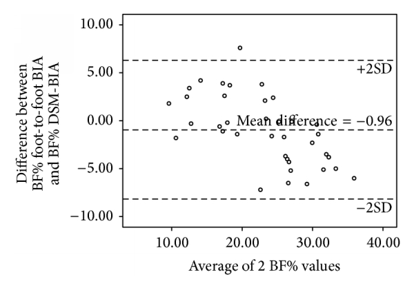 (e) Bland-Altman plot of BF% in normal/underweight adults