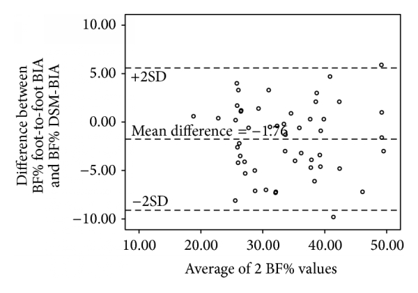 (f) Bland-Altman plot of BF% in obese/overweight adults