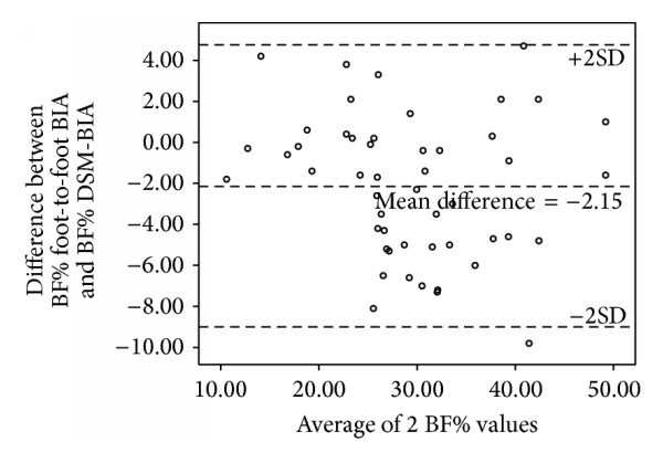 (i) Bland-Altman plot of BF% in Malay adults