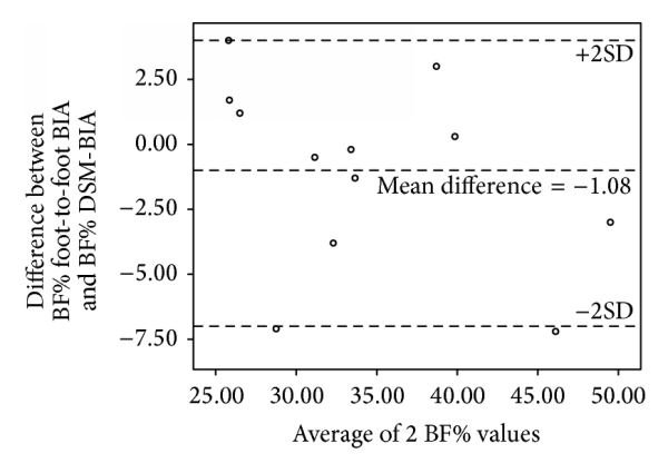 (k) Bland-Altman plot of BF% in Indian adults