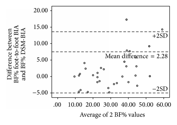 (l) Bland-Altman plot of BF% in Malay adolescents