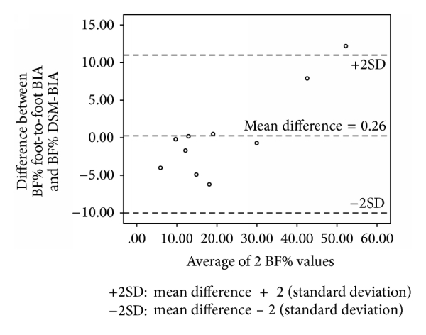 (m) Bland-Altman plot of BF% in Chinese adolescents