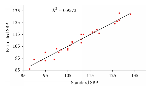 (a) Correlation between standard SBP value and the estimation from the linear model
