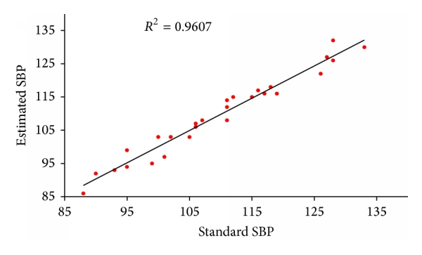 (b) Correlation between standard SBP value and the estimation from the proposed model
