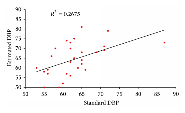 (c) Correlation between standard DBP value and the estimation from the linear model
