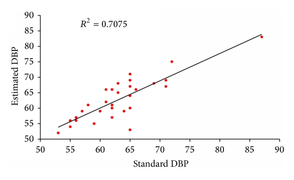 (d) Correlation between standard DBP value and the estimation from the proposed model