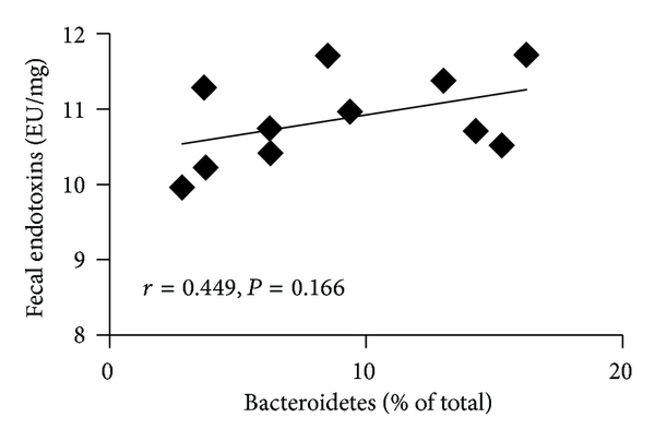 (d) Phylum Bacteroidetes