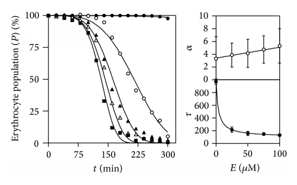 (a) Prooxidant time-dose analysis
