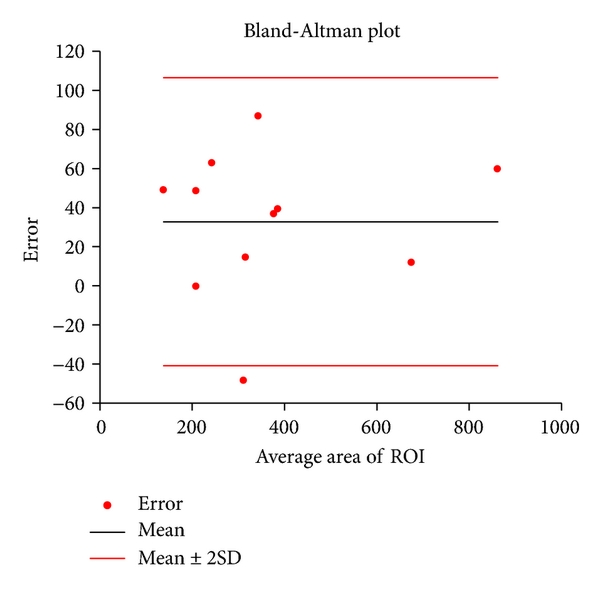 (a) Bland-Altman plot of ROI's area error between two raters
